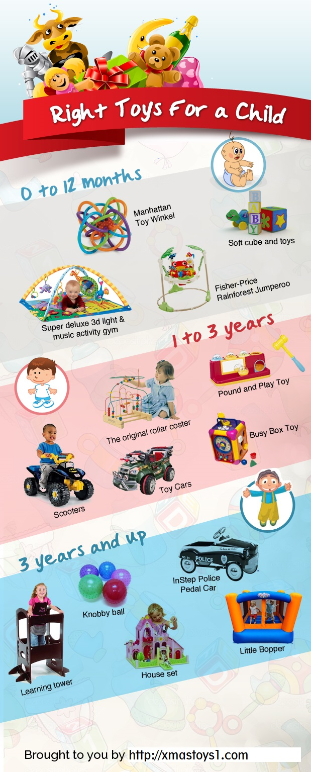 Best Toys according to a child's age